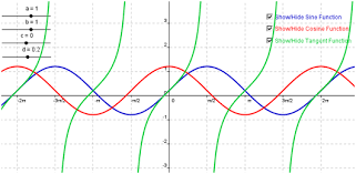 Graph Of F X A Tan Bx C D Math And Multimedia