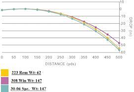 223 Ballistics Chart 100 Yard Zero Always Up To Date 308 Trajectory 100 Yard Zero 308