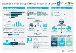 Survey Report Microfinance In Europe Survey Report 2016 2017 European