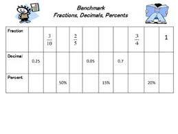 Benchmark Fractions Decimals Percent Chart Fractions