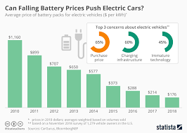 Electric Vehicle Comparison Chart Chart Can Falling Battery Prices Push Electric Cars Statista