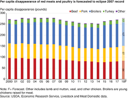 Usda Meat Nutrition Chart Usda Ers Per Capita Red Meat And Poultry Disappearance