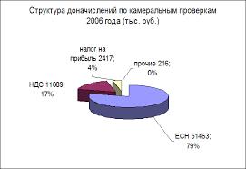 Отчет по производственной практике в Межрайонной инспекции  Как видно из диаграммы в структуре доначислений по видам налогов основные доначисления сложились по ЕСН 51 4 млн руб 75% в связи с нарушением
