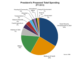 Us Federal Budget Pie Chart Federal Budget Willfully Informed