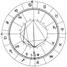 In Depth Horoscope Chart Complete 2018 World Horoscope Chart Astrological Forecast
