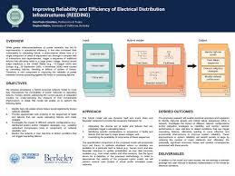 Research Grants   Siebel Energy Institute Siebel Energy Institute Improving Reliability and Efficiency of Electrical Distribution Infrastructures  REEDING