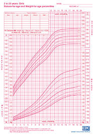Weight Size Chart Girls Height And Weight Chart Ages 2 To 20 From Cdc