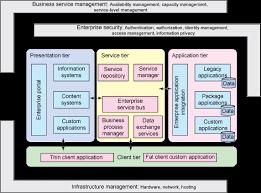 information architect resume google image result for http www ibm com developerworks rational