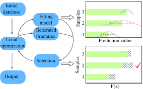 Flow Chart Of The Machine Learning Accelerated Crystal