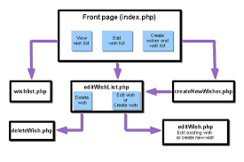 creating a database driven application with php  design php    the diagram shows the planned switches between the pages in various use cases
