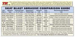 Blast Cabinet Media Chart Details About Speed Bead Abrasive Sand Blast Blaster Media Made In Usa 6703 50