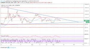 Bitcoin Price Analysis Btc Volatility Spikes Again Is It