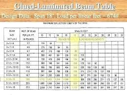 Glulam Beam Span Table Waleoyerinde Info