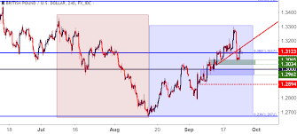 Gbp Live Chart Gbp Usd Cable Bulls Grasp On To Fibonacci For Support
