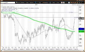 Nem Is Newmont Goldcorps Nem Stock A Great Way To Play