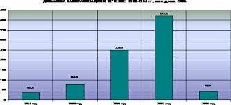 Авиакомпания ЮТэйр годовой отчет год стр Контент  Динамика капитализации Авиакомпании за 2004 2008 годы представлена на следующей диаграмме