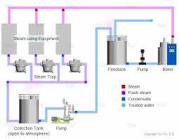 Condensate Recovery Vented Vs Pressurized Systems Tlv