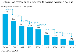 Li Ion Battery Size Chart A Behind The Scenes Take On Lithium Ion Battery Prices