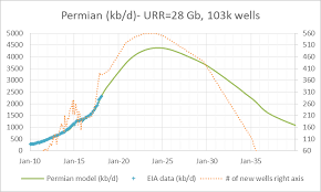 Us Light Tight Oil Lto Update Peak Oil Barrel
