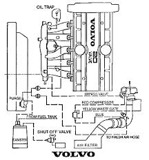 2001 volvo c70 engine diagram wiring diagram used 2001 volvo c70 engine diagram wiring diagram value 2001 volvo v70 engine diagram 2001 volvo c70