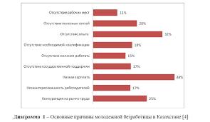 Проблемы трудоустройства молодежи на рынке труда Казахстана Основные причины молодежной безработицы в Казахстане