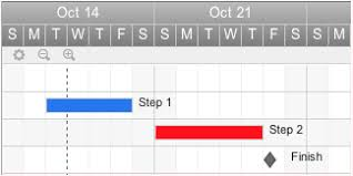 Project Milestones Chart Gantt Chart Tips When To Use Milestones In Your Project Plan