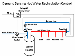 instant hot water recirculating system doityourself com 1 on the cold water in on the hot water tank a flow switch is installed that turns on when it detects flow note this can not be anywhere in the