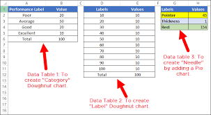 Create Speedometer Chart In Excel 2013 How To Create A Speedometer Chart Gauge In Excel Simple