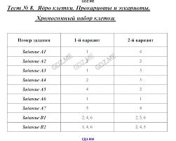 ГДЗ контрольные по биологии класс Богданов Прокариоты и эукариоты Тест 9 Органоиды эукариотической клетки Тест 10 Различия в строении клеток эукариот и прокариот Тест 11