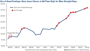 Dow Jones All Time High Chart 5 Charts That Show 2017 Could Be A Banner Year For Retailers