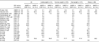 Adequacy Of Nutritional Intake During Pregnancy In Relation