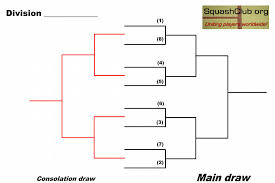 blank squash draw table for 8 player draw