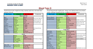 Blood Type O Food List Pdf In 2019 Food Lists Blood Type