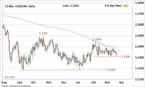Forex Analysis Chart Eur Chf Update Setback Eye The