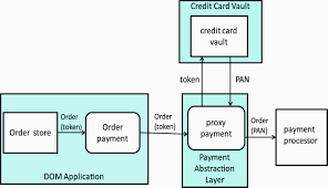 overview of the pa dss implementation guidepayment process components