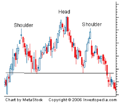 How To Chart Options Binary Options Charts