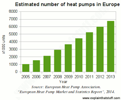 how heat pumps work explain that stuff bar chart showing the growth in the total number of european ground source heat pumps