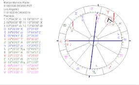 Astropost Birth Chart Of Marilyn Monroe A Material Girl