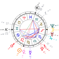 Mika Charts Astrology And Natal Chart Of Mika Singer Born On 1983 08 18