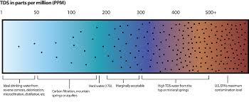 Zero Water Tds Chart Hm Digital Pocket Tds Meter Measures 0 9990 Ppm Total