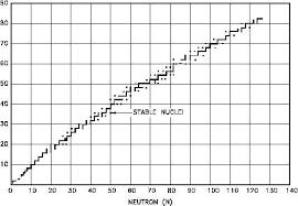 Proton Chart Neutron Proton Ratios