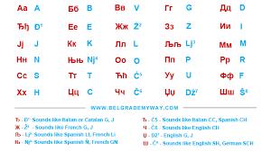 Cyrillic Chart Cyrillic Alphabet Chart Belgrade My Way
