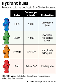 Hydrant Flow Colors Related Keywords Suggestions Hydrant