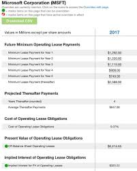 lease or buy calculation impact of operating leases moving to balance sheet