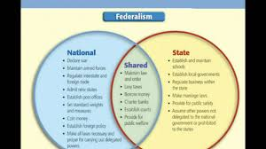 State Powers Vs Federal Powers Venn Diagram Democratic Ideas Of The Constitution Yc Lessons Tes Teach