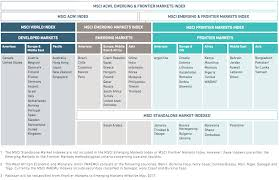 msci takes a modular approach to defining the world which at the top level can be divided into two sections the msci all country world nasdaq acwi index