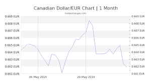 Euro To Cad Chart 1 Cad To Eur Euro Exchange Rate How Much Is 1 Canadian