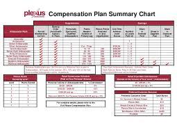Compensation Plan Chart
