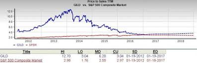GILD Stock Is Gilead Sciences Inc Great For Value Investors Mesmerizing Gild Stock Quote