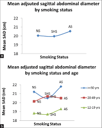 Association Of Secondhand Smoke With Increased Sagittal